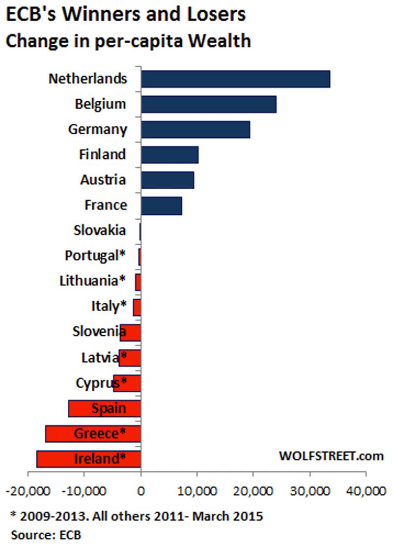 La Europa de vencedores y vencidos