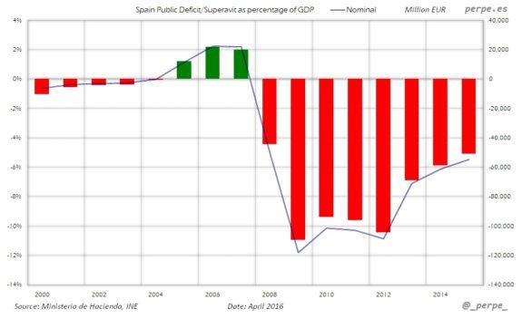 Spain Public Deficit Apr 2016