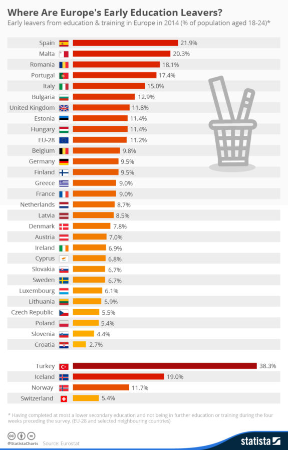 chartoftheday_4663_where_are_europe_s_early_education_leavers_n