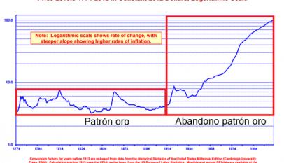 El dinero fiduciario y sus males económicos generados