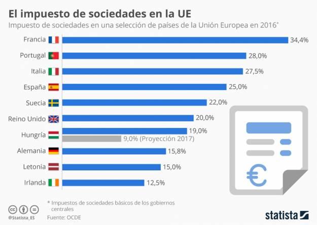 chartoftheday_6808_hungria_reducira_el_impuesto_de_sociedades_el_9por_ciento_en_2017_n