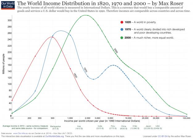 ¿Cómo medimos la riqueza y la pobreza? 2