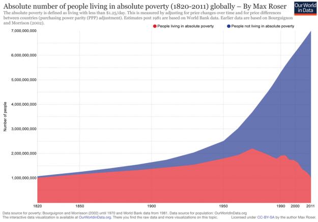¿Cómo medimos la riqueza y la pobreza? 3