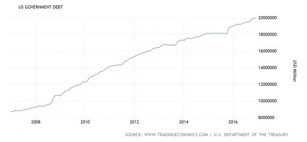 ¿Cuál ha sido el legado económico de Obama? 6