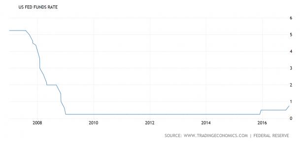 ¿Cuál ha sido el legado económico de Obama? 5