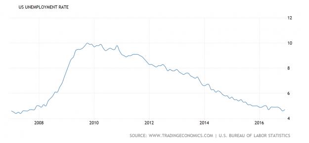 ¿Cuál ha sido el legado económico de Obama? 3