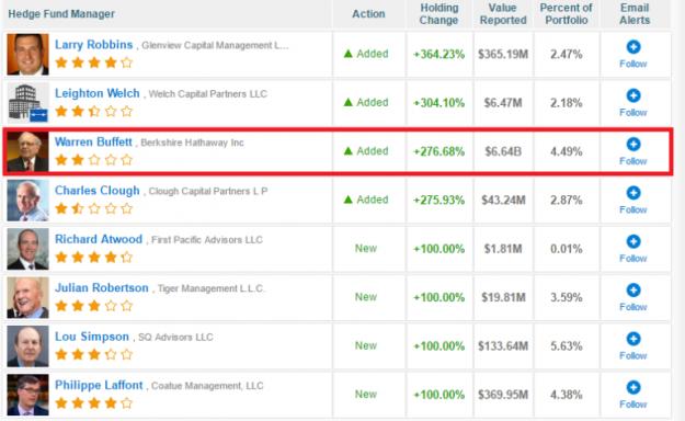 Las recomendaciones de blogs financieros como una herramienta de análisis de valores 4