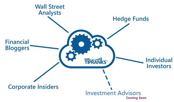 Las recomendaciones de blogs financieros como una herramienta de análisis de valores 2