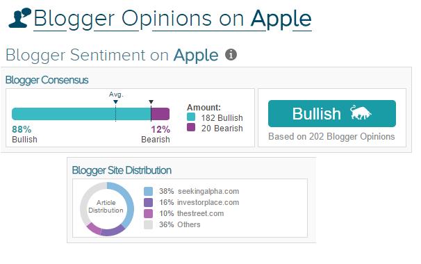 Las recomendaciones de blogs financieros como una herramienta de análisis de valores 3