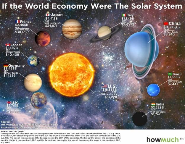 La economía mundial resumida en una gráfica 2