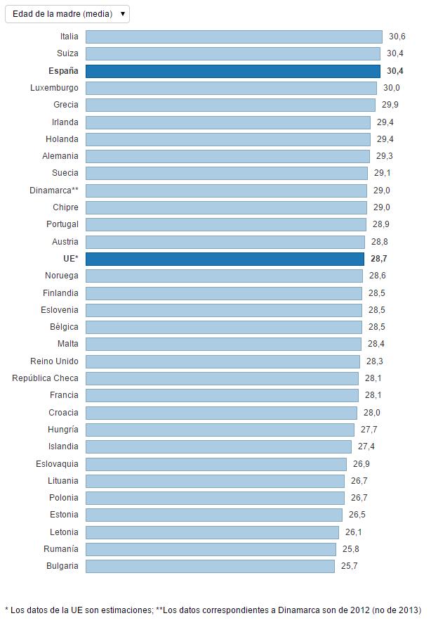 ¿A qué edad tienen las mujeres europeas su primer hijo? 1