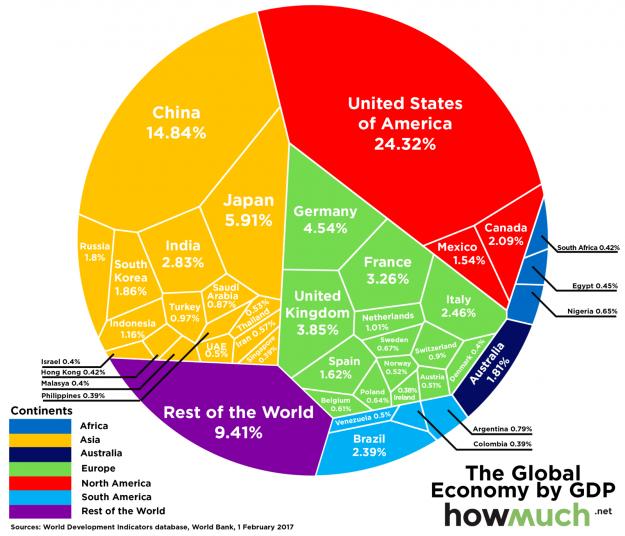 La economía mundial resumida en una gráfica 1