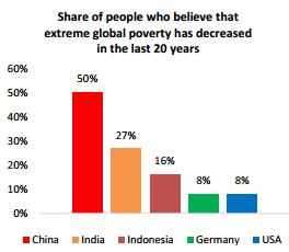 5 gráficas que muestran que estamos ganando la guerra a la pobreza 1