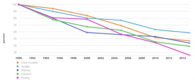 5 gráficas que muestran que estamos ganando la guerra a la pobreza 5