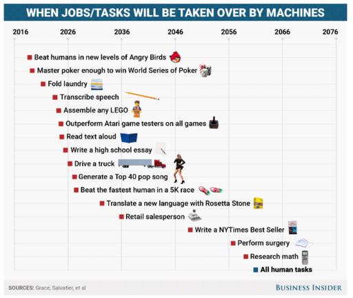 ¿Cuándo reemplazará un robot tu trabajo? 2