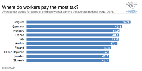 ¿Son más prósperos los países que pagan más impuestos? 2