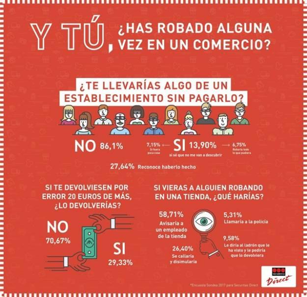 Más de un 27 por ciento de los españoles reconoce haber robado en una tienda 1