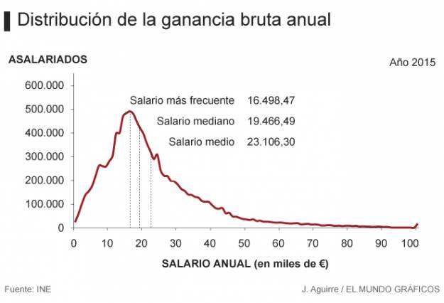Subir los sueldos 2