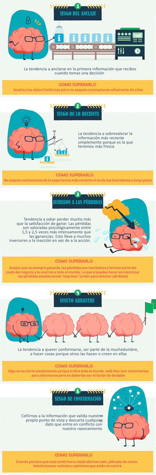 5 sesgos cognitivos que arruinan tus inversiones