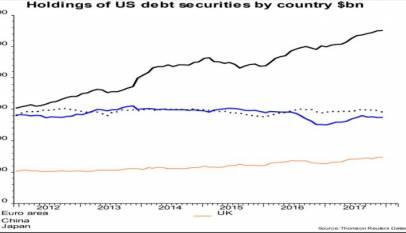La Eurozona y el apetito por la deuda estadounidense