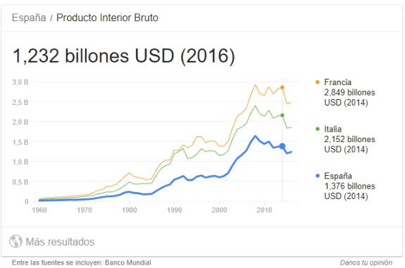 PIB de España 1