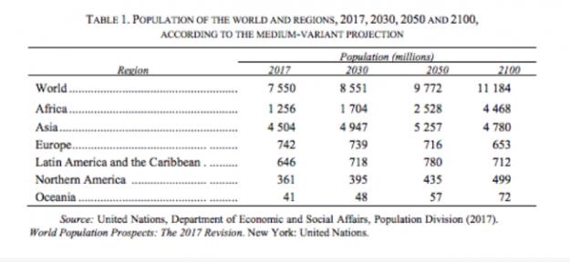 Tendencias demográficas (y 2)