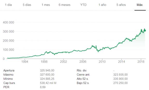 ¿Por qué las acciones de la empresa de Warren Buffet cuestan 330.000$ cada una?