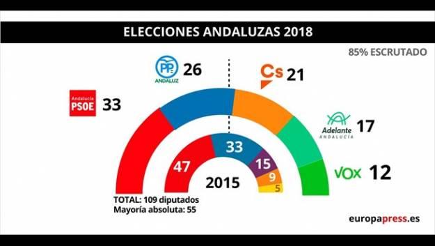 Elecciones andaluzas 2018: PP, Cs y Vox suman mayoría absoluta de 58 escaños