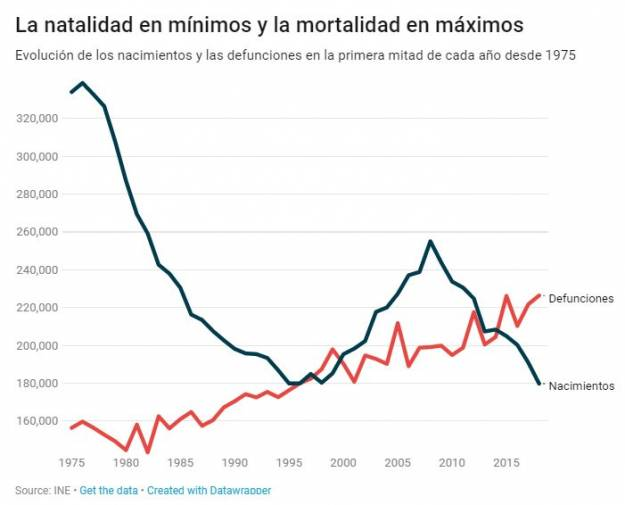 La gráfica que muestra que España va camino del colapso