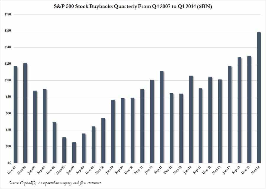 Stock20Buybacks20quarterly.jpg