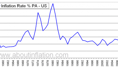 US_Inflation_Rate_Historical_1956_2012.png