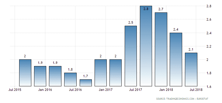 euro-area-gdp-growth-annual.png