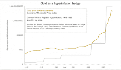 goldhyperinflationhedge.png