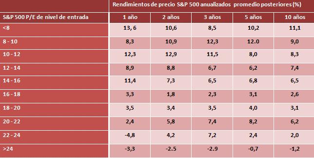 rendimientos2Bsp500.png