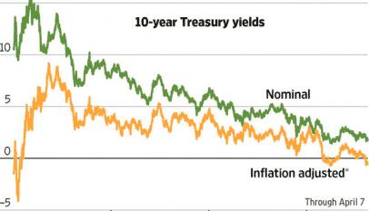 rentabilidad-real-negativa-bono-EEUU.png