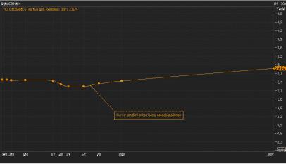 Por primera vez desde 2007, la curva del bono estadounidense se ha invertido