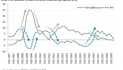 ¿Cómo han influido los estímulos del Banco Popular de China?
