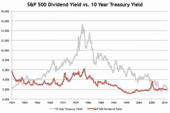 ¿Las empresas que pagan jugosos dividendos pueden ser sustitutivos de la renta fija?