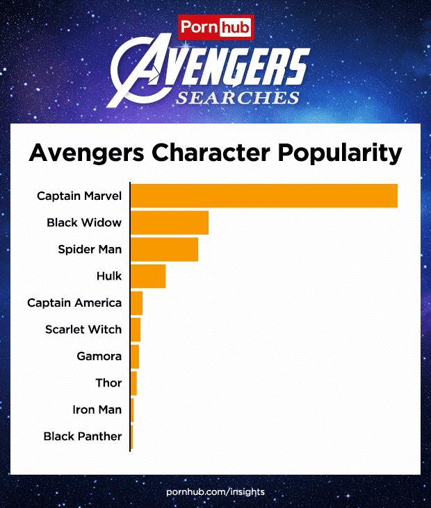 Las búsquedas de 'Avengers' se disparan en Pornhub