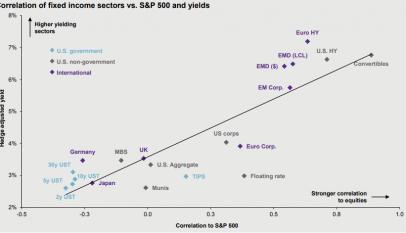 ¿Qué correlaciones tienen los bonos frente al mercado?