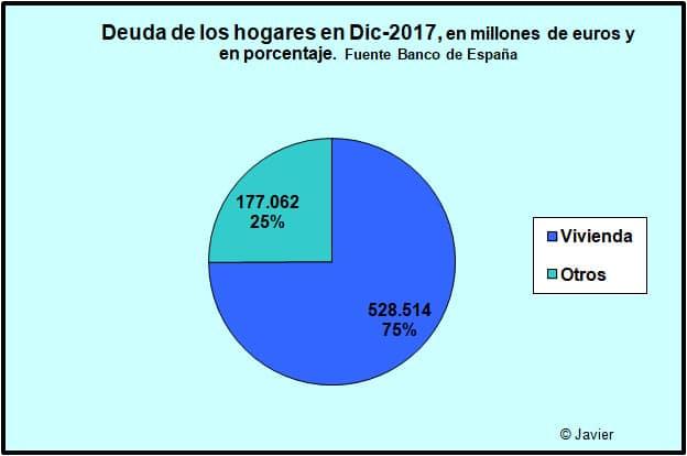 La situación de la deuda en España