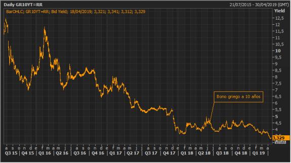 Grecia quiere sacarse de encima la deuda del FMI debido a la buena marcha de sus bonos