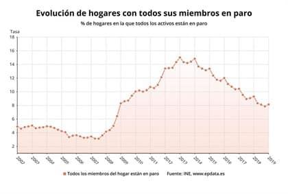 Los hogares con todos sus miembros en paro suben en 35.900 en el primer trimestre
