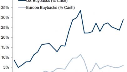 ¿Por qué existe un diferencial tan amplio entre las recompras estadounidenses y las europeas?
