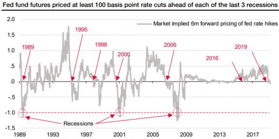 El giro del mercado de bonos aún no le pone la soga al cuello a las acciones