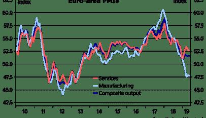 Perspectivas sombrías en la Eurozona