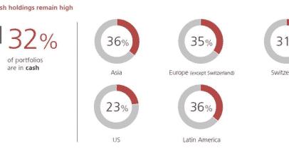 El 32% de las carteras de las carteras a nivel mundial fueron asignadas a dinero efectivo
