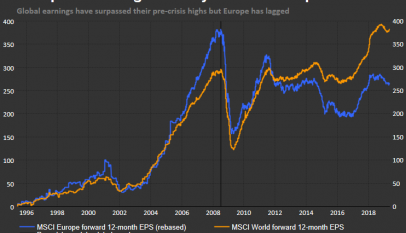 La gran diferencia entre la renta variable europea y la estadounidense se encuentra en el beneficio por acción