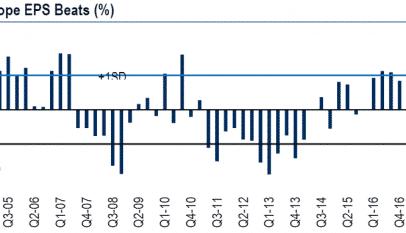 Los resultados del primer trimestre rompen las deterioradas expectativas