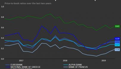 Los bancos griegos se encuentran especialmente baratos pero la limpieza de su balance es clave